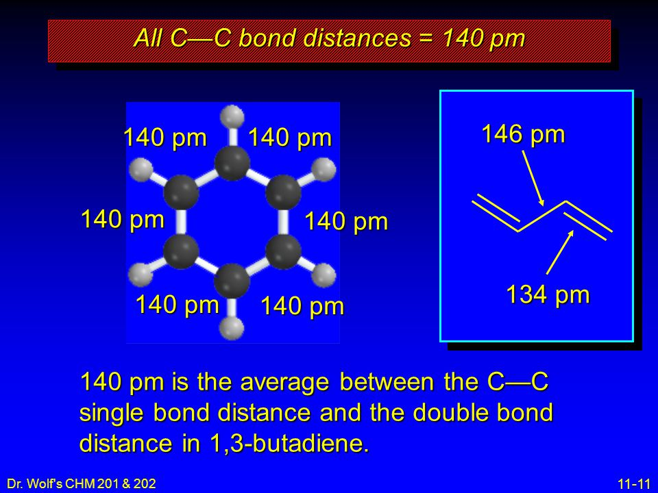11-11 Dr. Wolf's CHM 201 & 202 140 pm 146 pm 134 pm All C—C bond distances = 140 pm 140 pm is the average between the C—C single bond distance and the