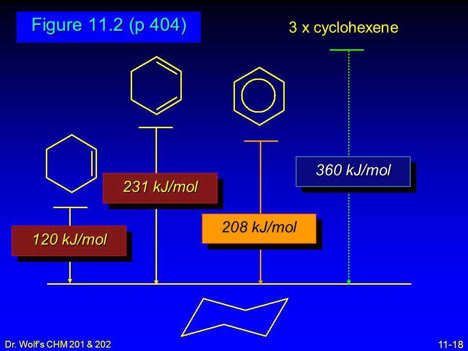11-18 Dr. Wolf's CHM 201 & 202 120 kJ/mol 231 kJ/mol 208 kJ/mol 360 kJ/mol 3 x cyclohexene Figure 11.2 (p 404)