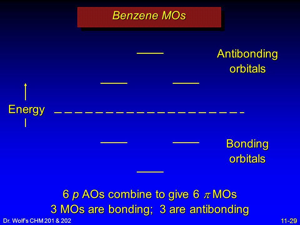 11-29 Dr. Wolf's CHM 201 & 202 Energy Bonding orbitals Antibonding orbitals Benzene MOs 6 p AOs combine to give 6  MOs 3 MOs are bonding; 3 are antib