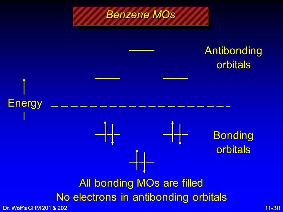 11-30 Dr. Wolf's CHM 201 & 202 Energy Bonding orbitals Antibonding orbitals Benzene MOs All bonding MOs are filled No electrons in antibonding orbital