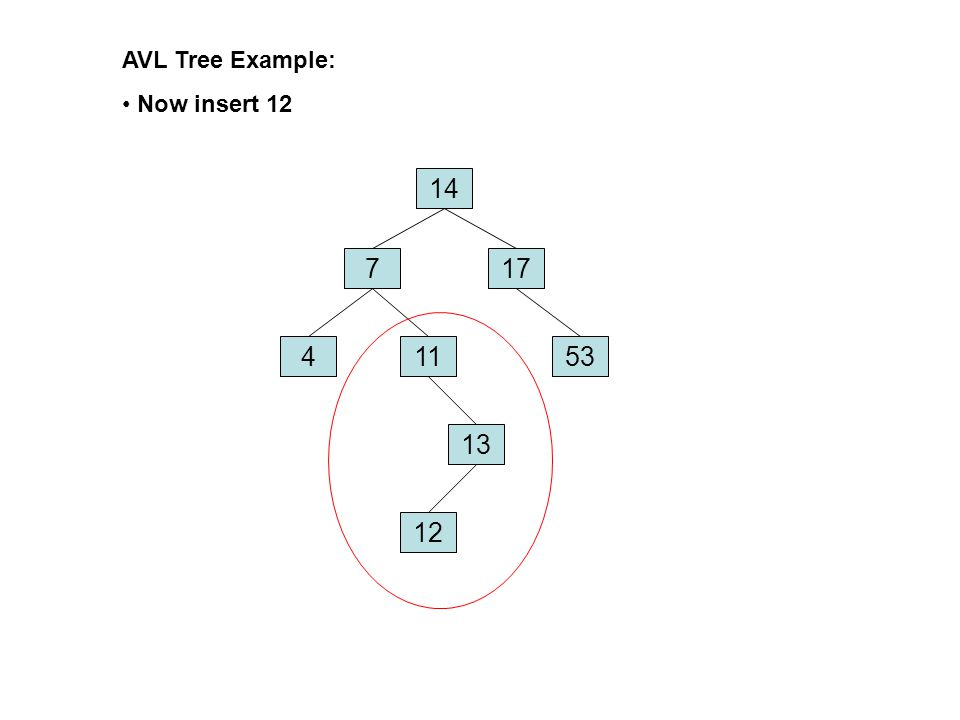 AVL Tree Example: Remove 8, unbalanced 14 17 4 7 12 13