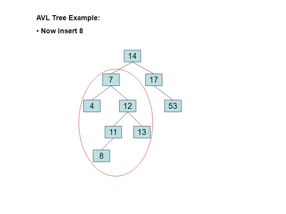 AVL Tree Example: Now insert 8 14 177 45312 1311 8