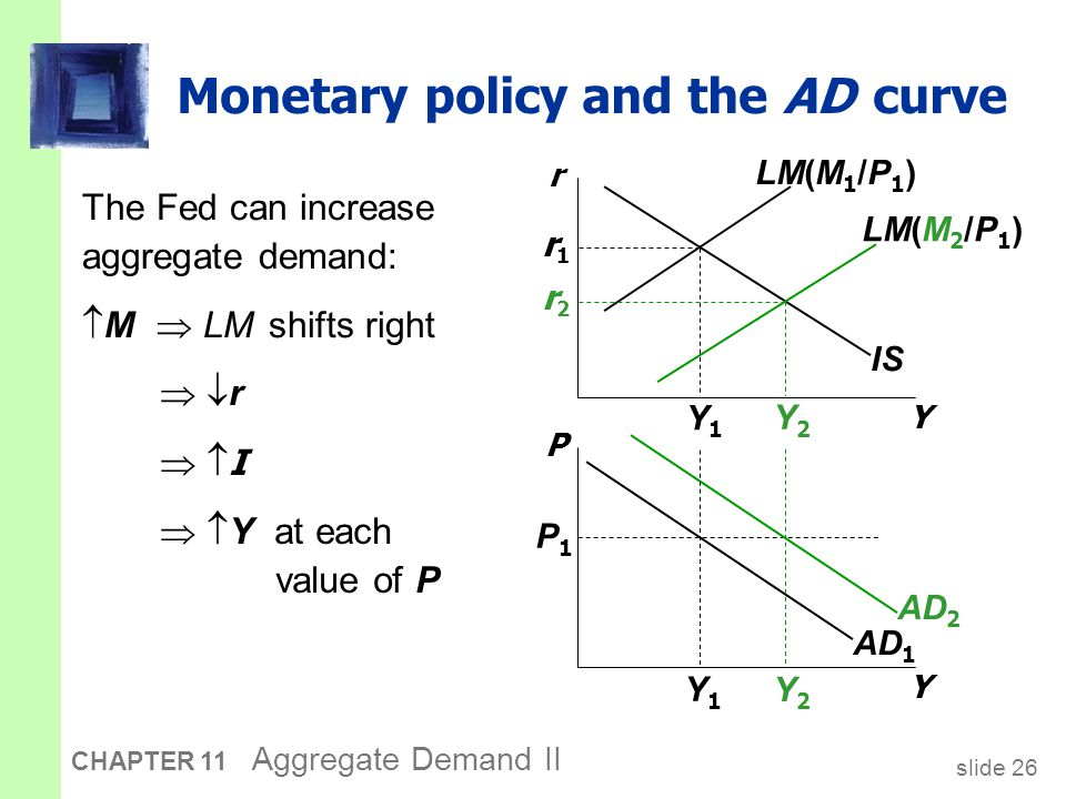 slide 26 CHAPTER 11 Aggregate Demand II Monetary policy and the AD curve Y P IS LM(M 2 /P 1 ) LM(M 1 /P 1 ) AD 1 P1P1 Y1Y1 Y1Y1 Y2Y2 Y2Y2 r1r1 r2r2 The Fed can increase aggregate demand:  M  LM shifts right AD 2 Y r  r r  I I   Y at each value of P