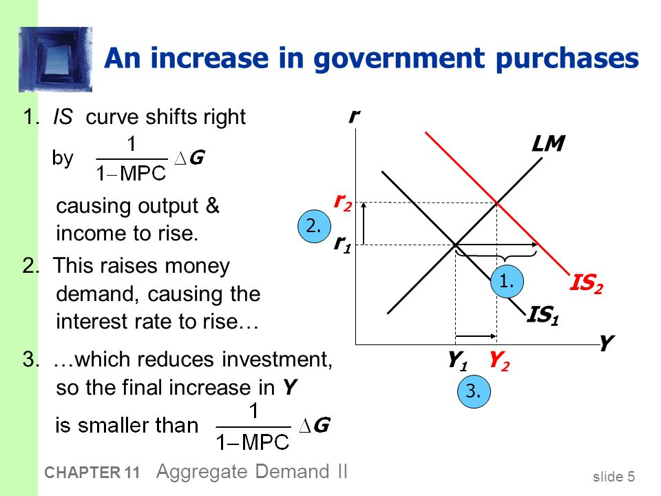 slide 36 CHAPTER 11 Aggregate Demand II THE SPENDING HYPOTHESIS: Shocks to the IS curve  asserts that the Depression was largely due to an exogenous fall in the demand for goods & services – a leftward shift of the IS curve.