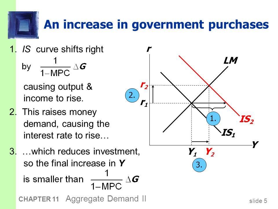 slide 6 CHAPTER 11 Aggregate Demand II IS 1 1.