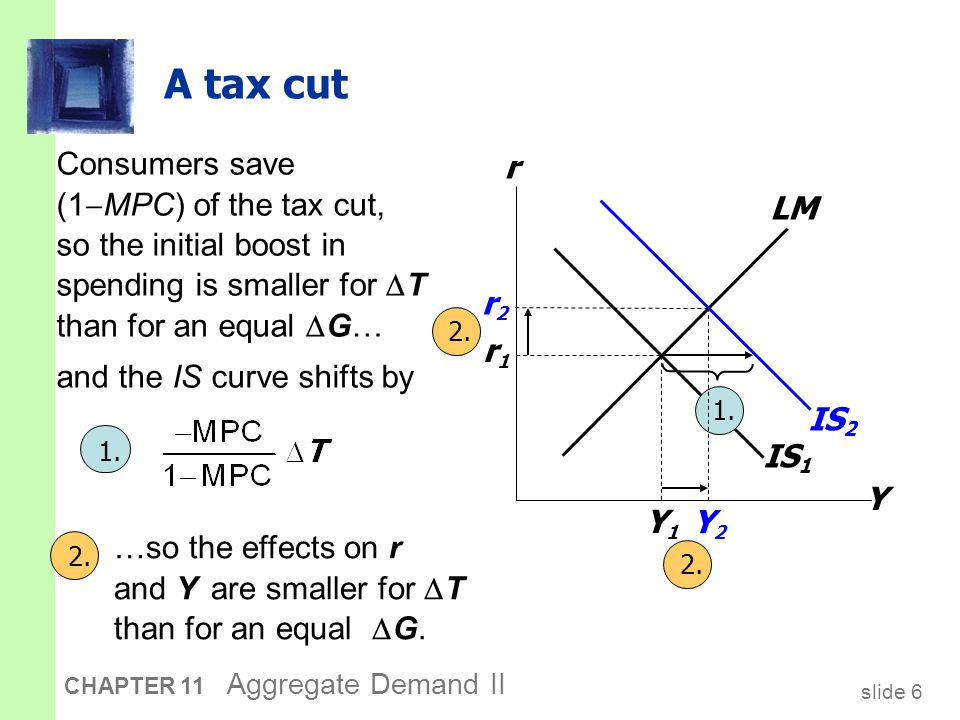 slide 7 CHAPTER 11 Aggregate Demand II 2.…causing the interest rate to fall IS Monetary policy: An increase in M 1.