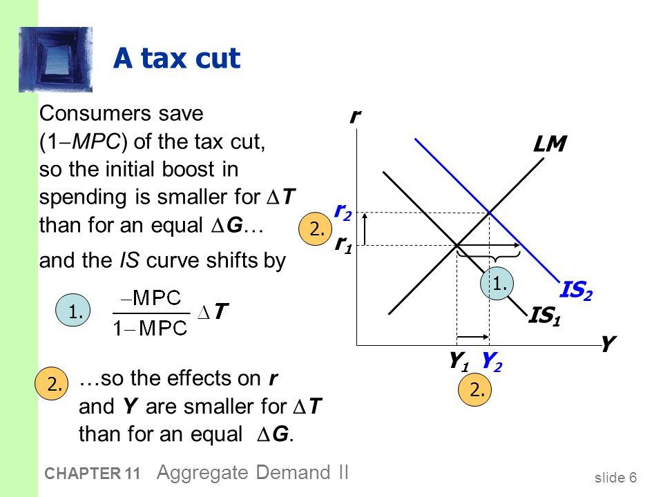 slide 17 CHAPTER 11 Aggregate Demand II CASE STUDY: The U.S.