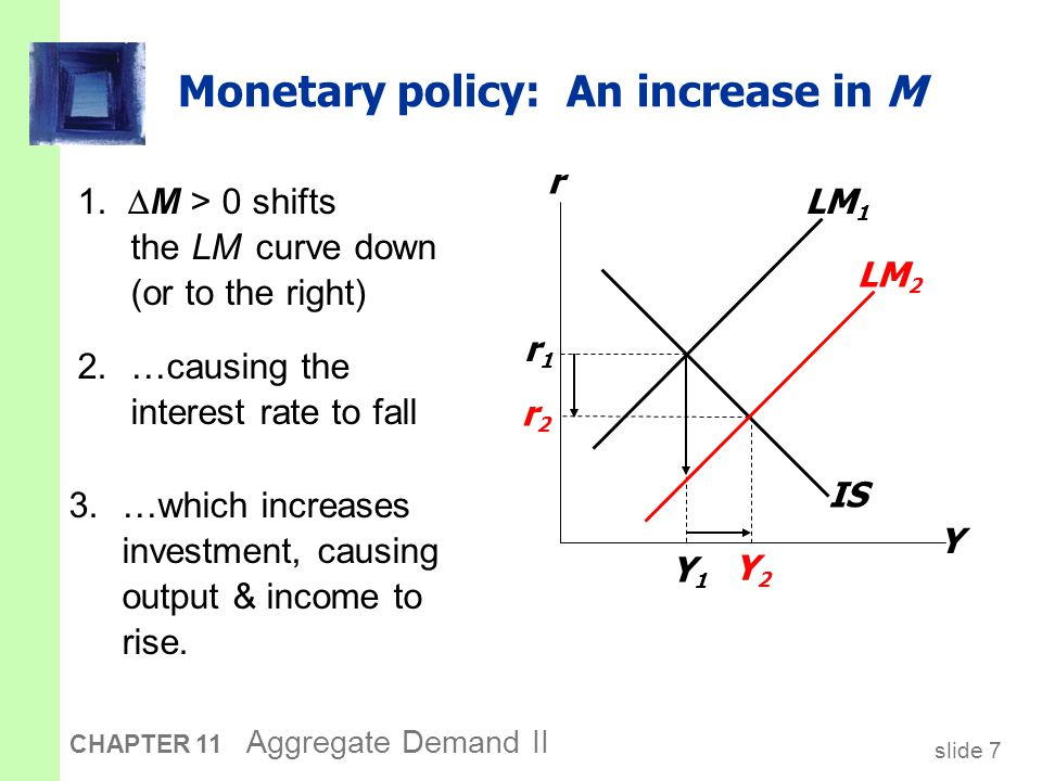 slide 8 CHAPTER 11 Aggregate Demand II Interaction between monetary & fiscal policy  Model: Monetary & fiscal policy variables (M, G, and T ) are exogenous.