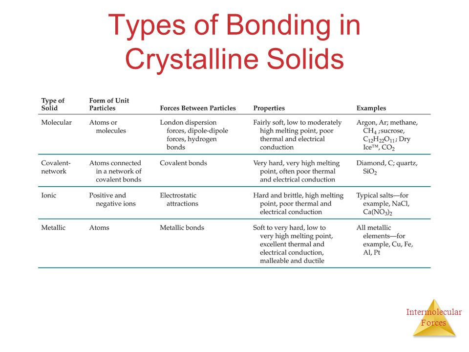 Intermolecular Forces Types of Bonding in Crystalline Solids