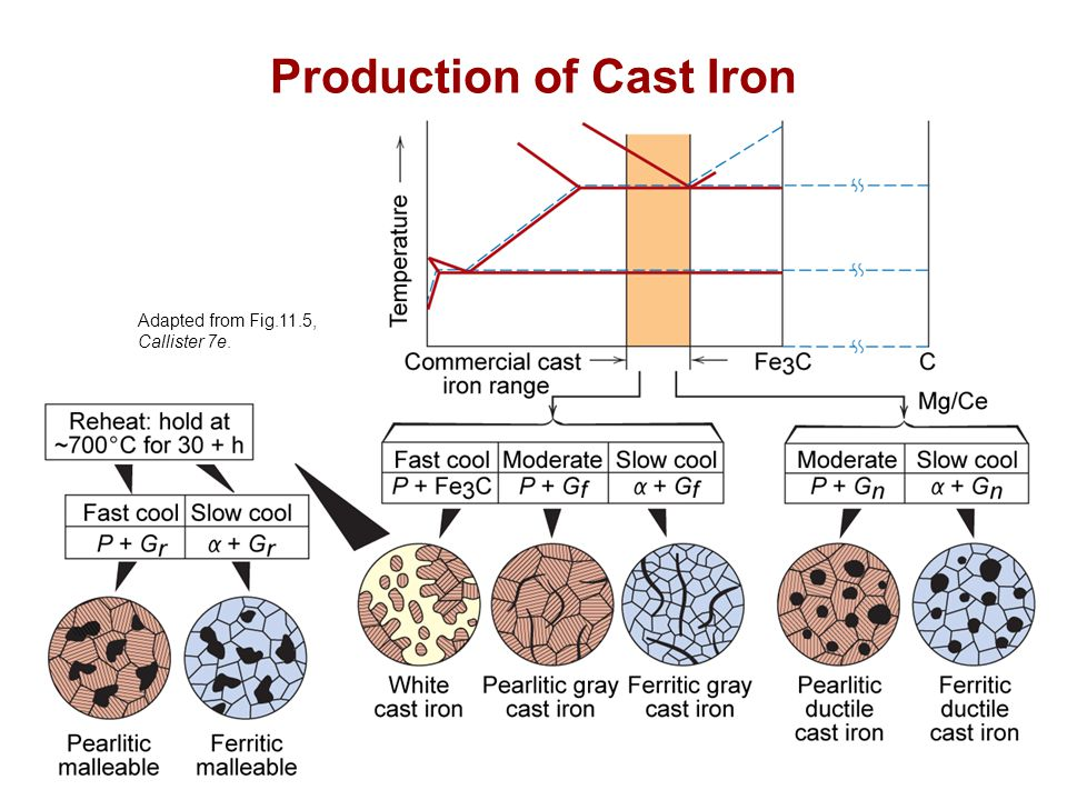 Chapter 11 - 10 Production of Cast Iron Adapted from Fig.11.5, Callister 7e.