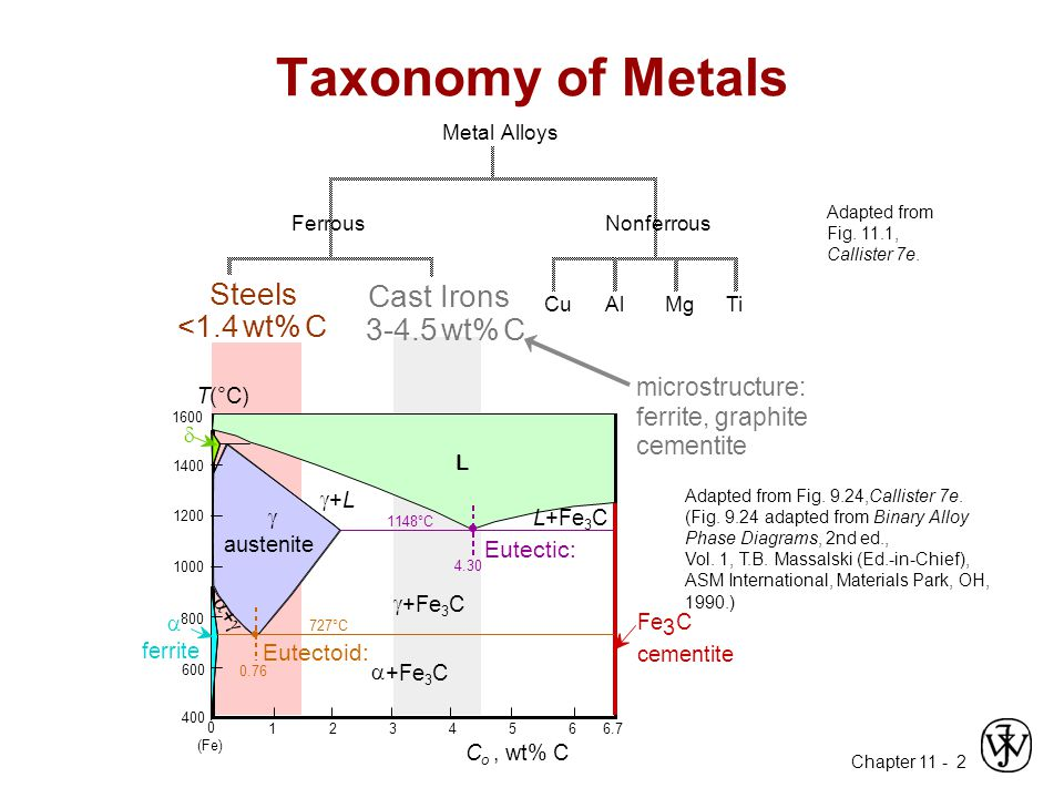 Chapter 11 - 13 Metal Fabrication How do we fabricate metals.