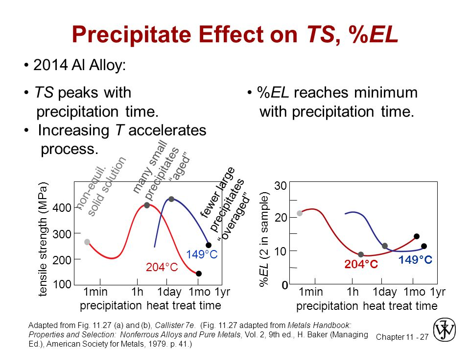 Chapter 11 - 27 2014 Al Alloy: TS peaks with precipitation time.