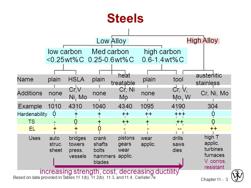 Chapter 11 - 24 Hardenability vs Alloy Composition Jominy end quench results, C = 0.4 wt% C Alloy Steels (4140, 4340, 5140, 8640) --contain Ni, Cr, Mo (0.2 to 2wt%) --these elements shift the nose .