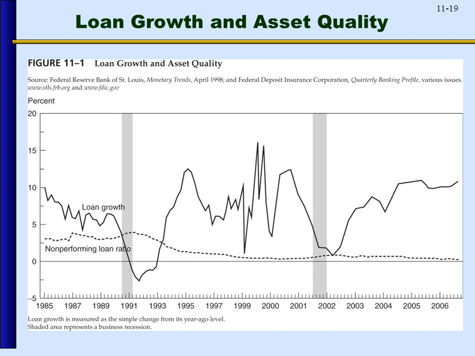 11-19 Loan Growth and Asset Quality