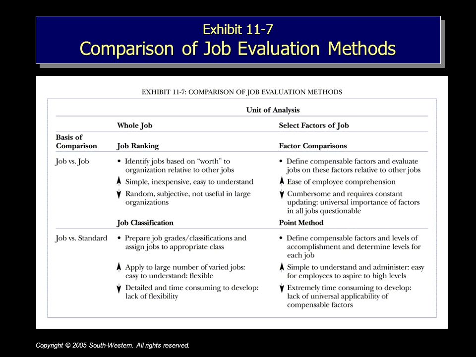 Copyright © 2005 South-Western. All rights reserved.1–11 Exhibit 11-7 Comparison of Job Evaluation Methods