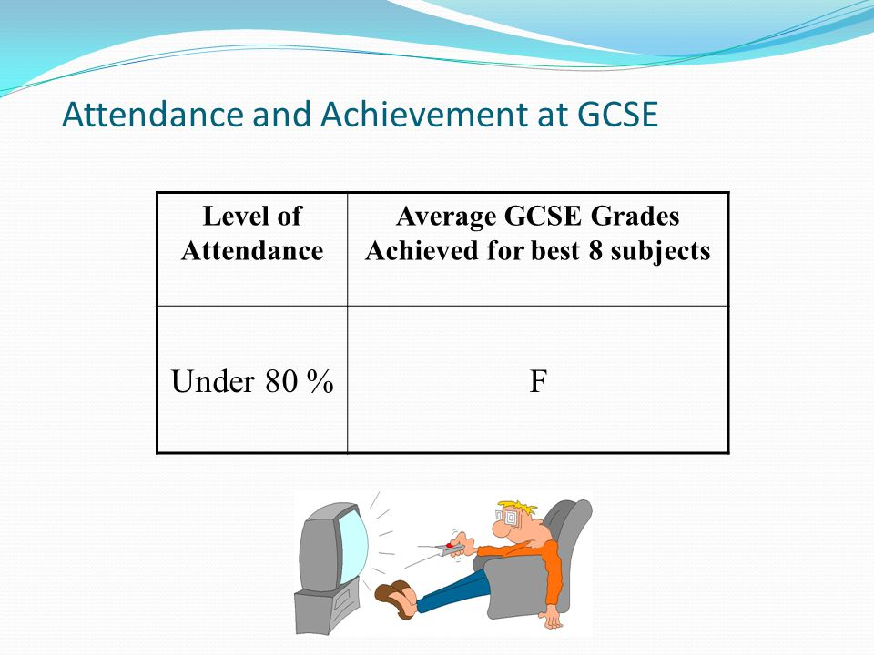 Attendance and Achievement at GCSE Level of Attendance Average GCSE Grades Achieved for best 8 subjects Under 80 %F