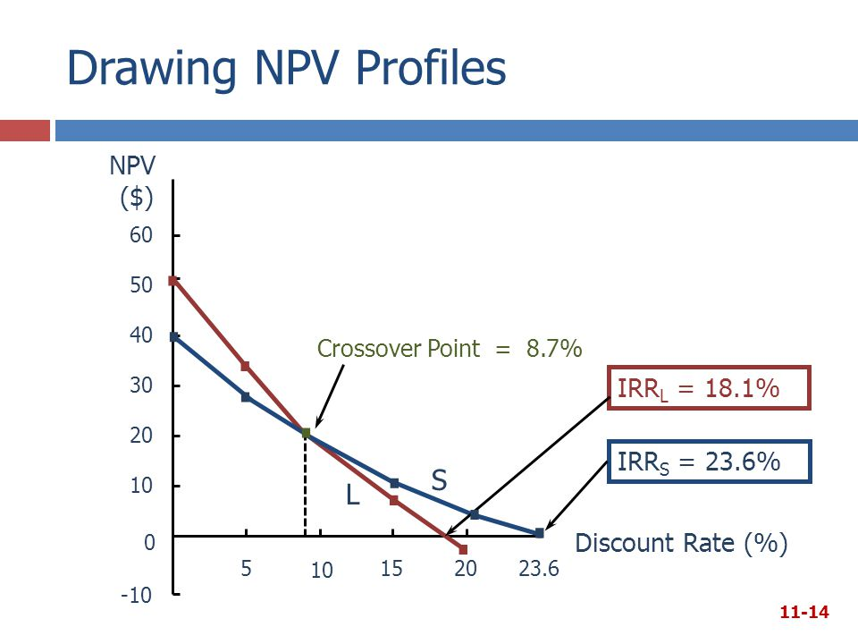 Drawing NPV Profiles -10 0 10 20 30 40 50 60 5 10 152023.6 NPV ($) Discount Rate (%) IRR L = 18.1% IRR S = 23.6% Crossover Point = 8.7% S L.. 11-14...