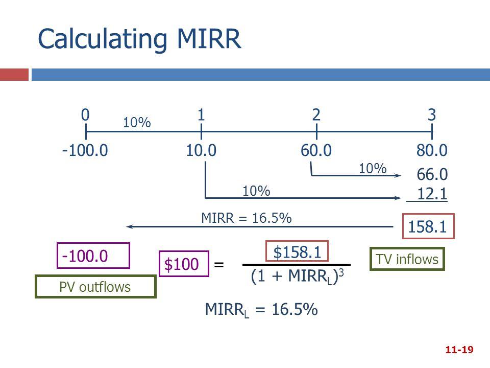 Calculating MIRR 11-19 66.0 12.1 10% -100.0 0 10% PV outflows -100.0 $100 MIRR = 16.5% 158.1 TV inflows MIRR L = 16.5% $158.1 (1 + MIRR L ) 3 = 321 10.060.080.0