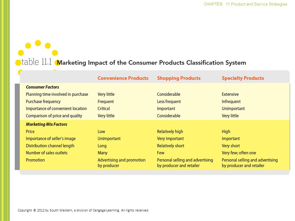 CHAPTER 11 Product and Service Strategies Copyright © 2012 by South Western, a division of Cengage Learning.