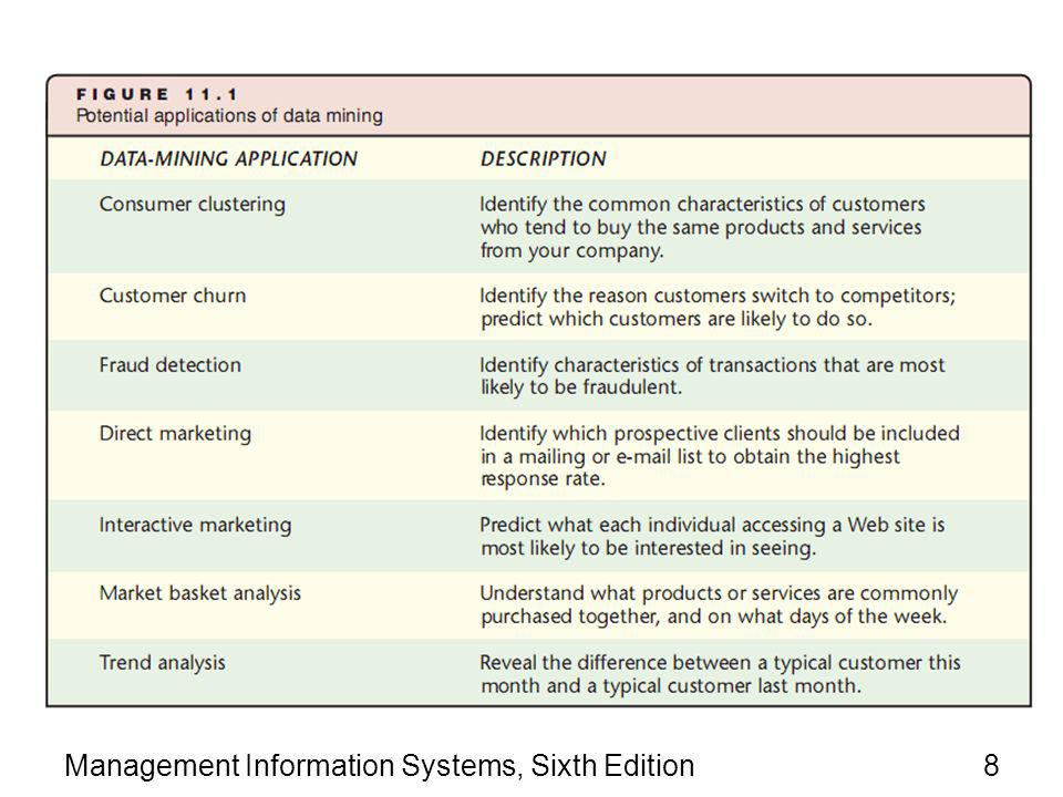 Management Information Systems, Sixth Edition39 Summary Business intelligence (BI) is any information about organization, its customers, or its suppliers that can help firms make decisions Data mining is the process of selecting, exploring, and modeling large amounts of data to discover previously unknown relationships Data mining is useful for predicting customer behavior and detecting fraud Online analytical processing (OLAP) puts data into two-dimensional tables