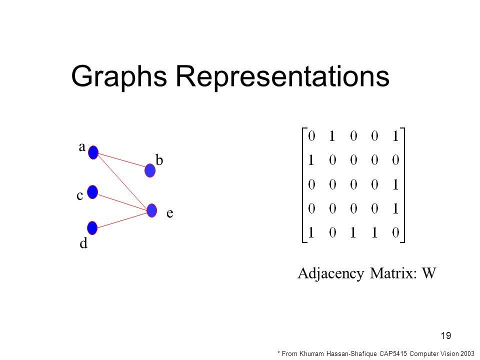 19 Graphs Representations a e d c b Adjacency Matrix: W * From Khurram Hassan-Shafique CAP5415 Computer Vision 2003