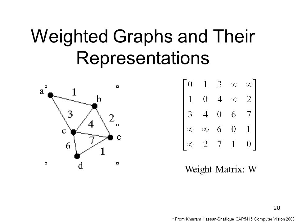 20 Weighted Graphs and Their Representations a e d c b Weight Matrix: W 6 * From Khurram Hassan-Shafique CAP5415 Computer Vision 2003