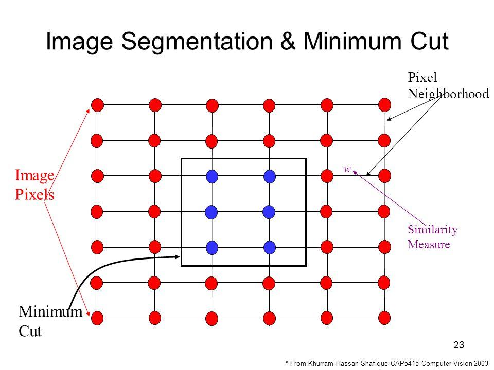 23 Image Segmentation & Minimum Cut Image Pixels Pixel Neighborhood w Similarity Measure Minimum Cut * From Khurram Hassan-Shafique CAP5415 Computer Vision 2003