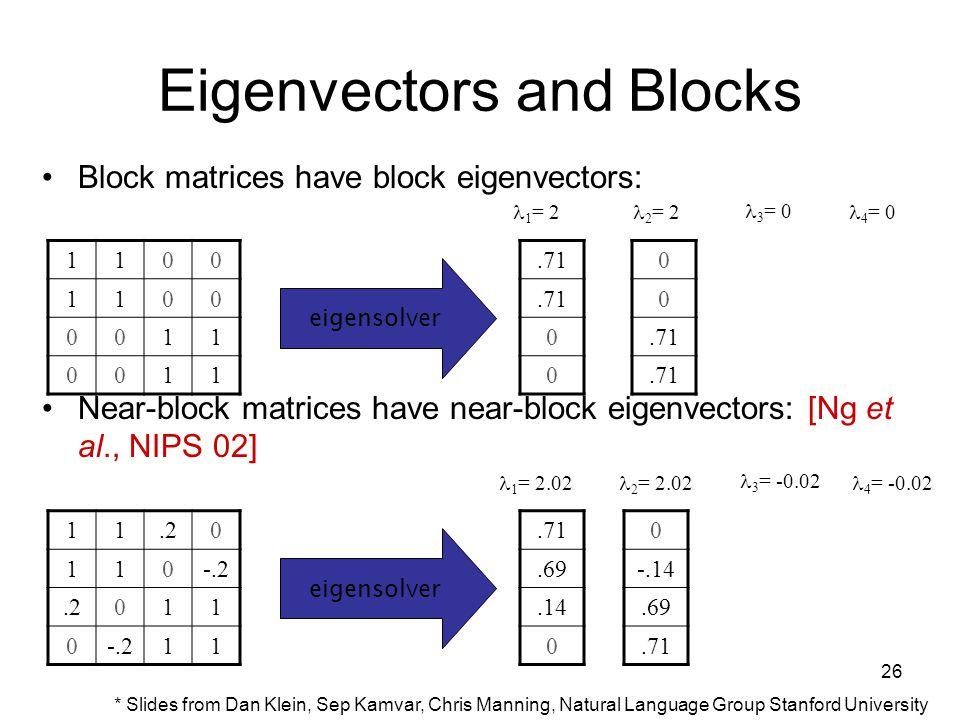 26 Eigenvectors and Blocks Block matrices have block eigenvectors: Near-block matrices have near-block eigenvectors: [Ng et al., NIPS 02] 1100 1100 0011 0011 eigensolver.71 0 0 0 0 1 = 2 2 = 2 3 = 0 4 = 0 11.20 110-.2.2011 0-.211 eigensolver.71.69.14 0 0 -.14.69.71 1 = 2.02 2 = 2.02 3 = -0.02 4 = -0.02 * Slides from Dan Klein, Sep Kamvar, Chris Manning, Natural Language Group Stanford University