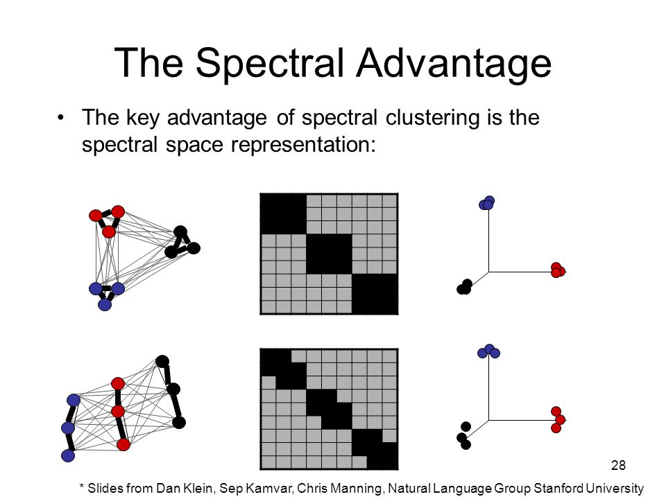 28 The Spectral Advantage The key advantage of spectral clustering is the spectral space representation: * Slides from Dan Klein, Sep Kamvar, Chris Manning, Natural Language Group Stanford University