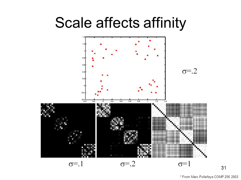 31 Scale affects affinity * From Marc Pollefeys COMP 256 2003
