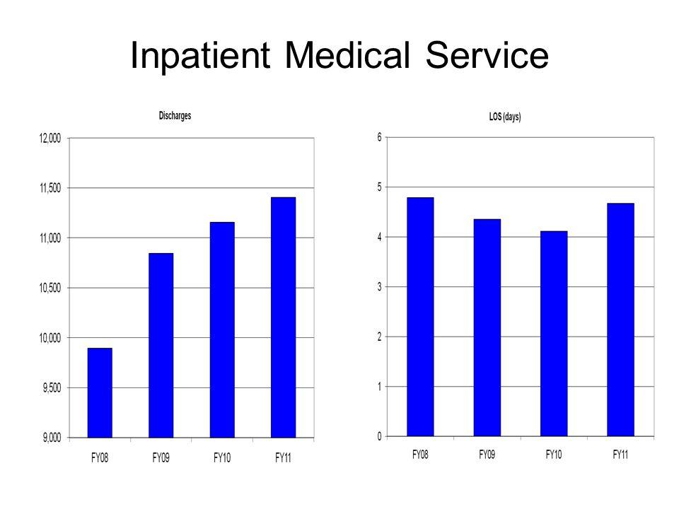 Inpatient Medical Service