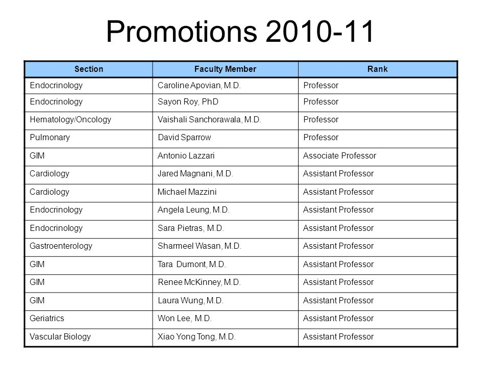 Promotions 2010-11 SectionFaculty MemberRank EndocrinologyCaroline Apovian, M.D.Professor EndocrinologySayon Roy, PhDProfessor Hematology/OncologyVais