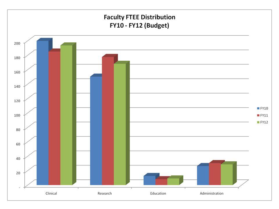 Faculty Distribution by Rank RankTotalWomen (%) URM's (%) Professor9523 (24)4 (4.2) Associate Professor8431 (37)5 (6.0) Assistant Professor204106 (52)8 (3.9) Instructor5635 (63)1 (1.8) Total for all Ranks439195 (44)18 (4.1)