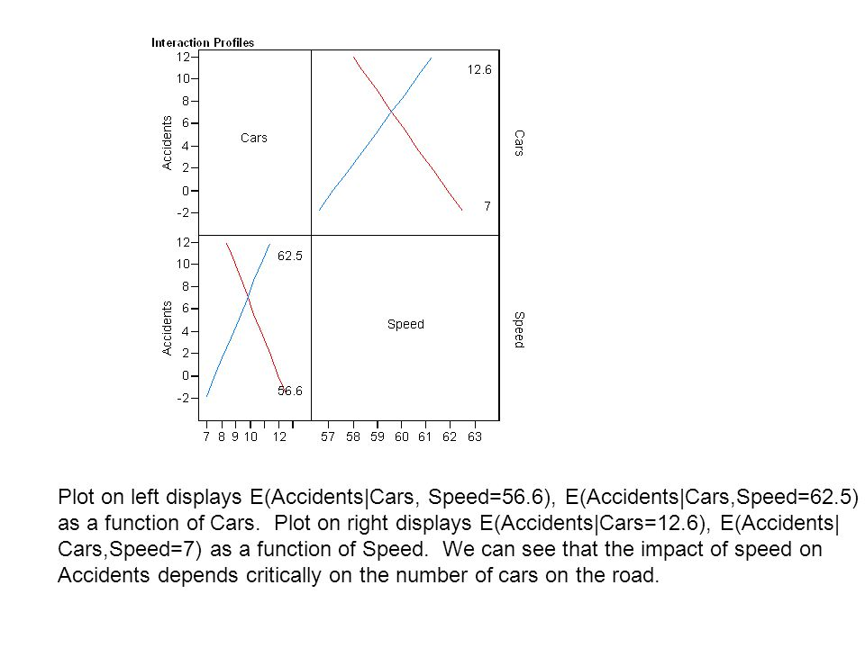 Plot on left displays E(Accidents|Cars, Speed=56.6), E(Accidents|Cars,Speed=62.5) as a function of Cars. Plot on right displays E(Accidents|Cars=12.6)