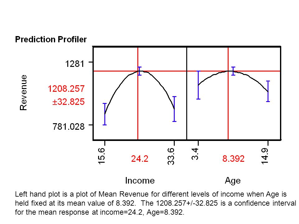 Left hand plot is a plot of Mean Revenue for different levels of income when Age is held fixed at its mean value of 8.392. The 1208.257+/-32.825 is a