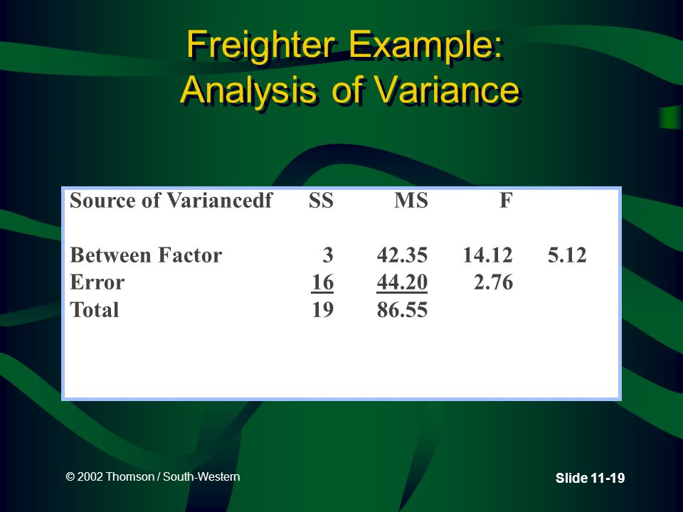 © 2002 Thomson / South-Western Slide 11-19 Freighter Example: Analysis of Variance Source of VariancedfSSMSF Between Factor342.3514.125.12 Error1644.202.76 Total1986.55