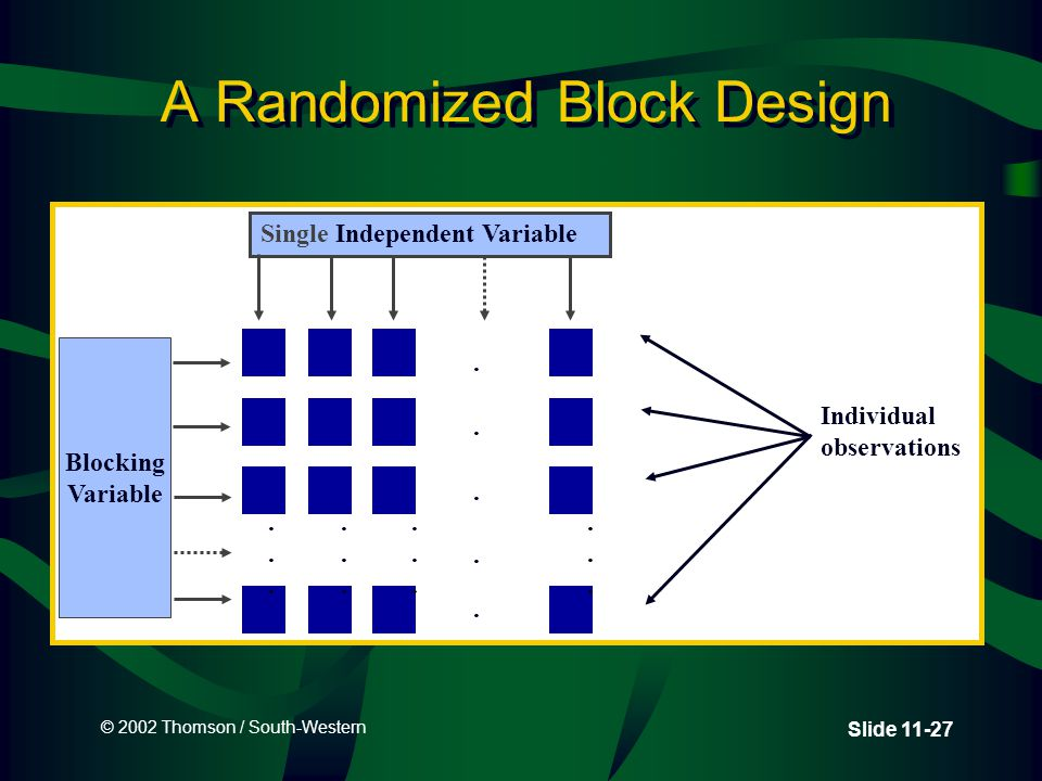 © 2002 Thomson / South-Western Slide 11-27 A Randomized Block Design Individual observations........................
