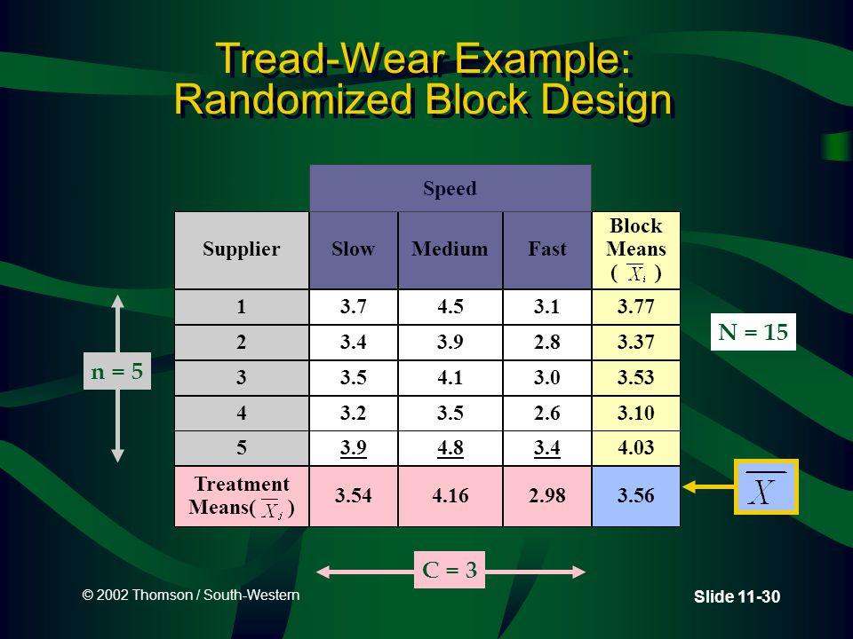 © 2002 Thomson / South-Western Slide 11-30 Tread-Wear Example: Randomized Block Design Supplier 1 2 3 4 SlowMediumFast Block Means ( ) 3.74.53.13.77 3