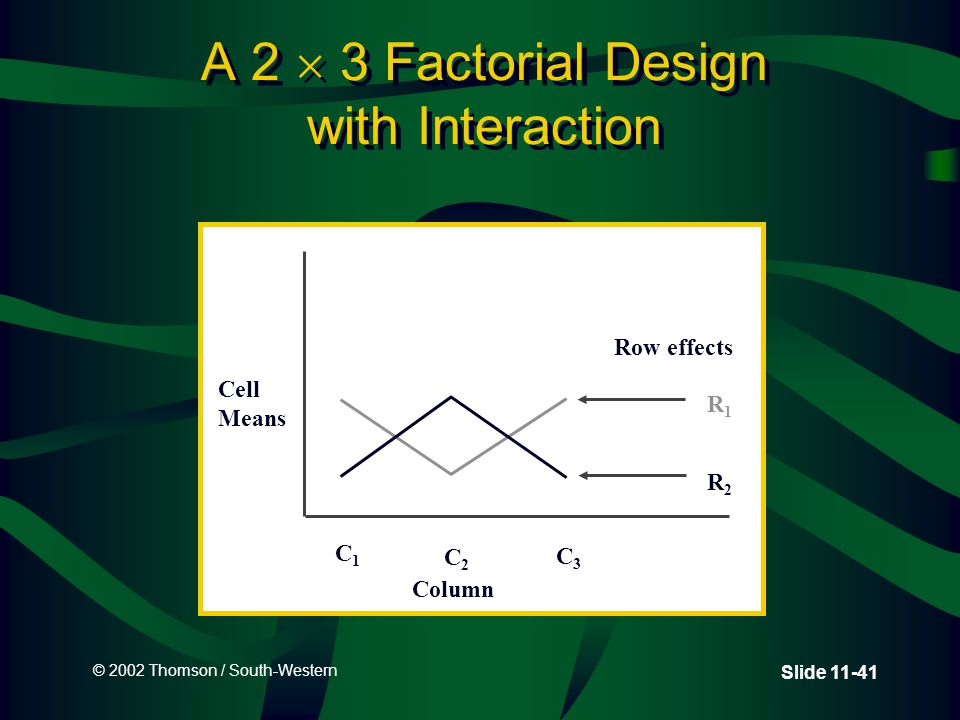 © 2002 Thomson / South-Western Slide 11-41 A 2  3 Factorial Design with Interaction Cell Means C1C1 C2C2 C3C3 Row effects R1R1 R2R2 Column