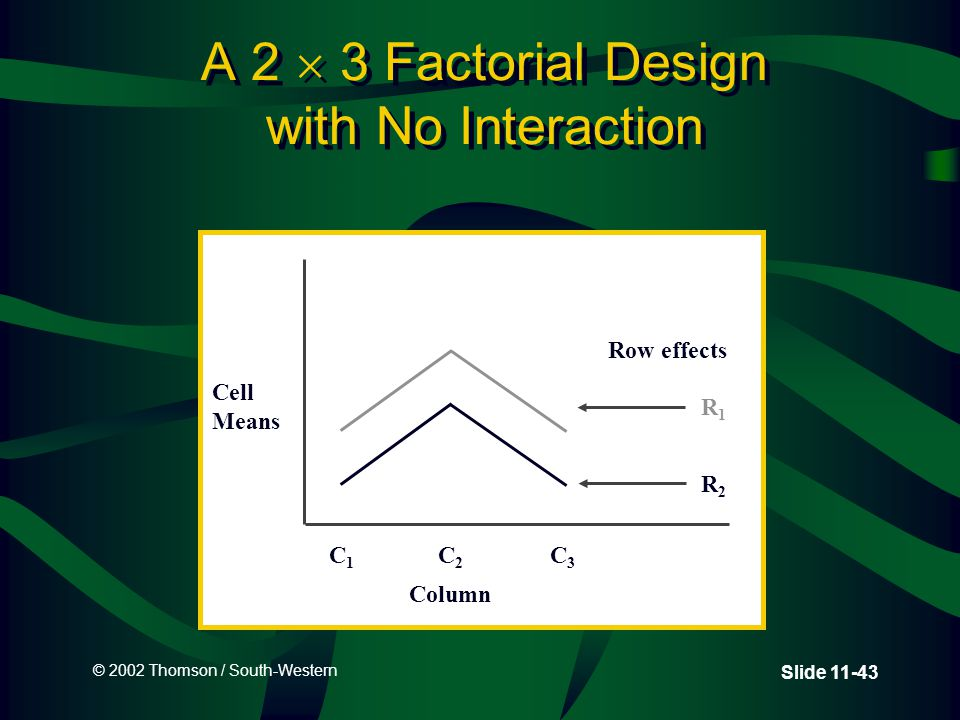 © 2002 Thomson / South-Western Slide 11-43 A 2  3 Factorial Design with No Interaction Cell Means C1C1 C2C2 C3C3 Row effects R1R1 R2R2 Column