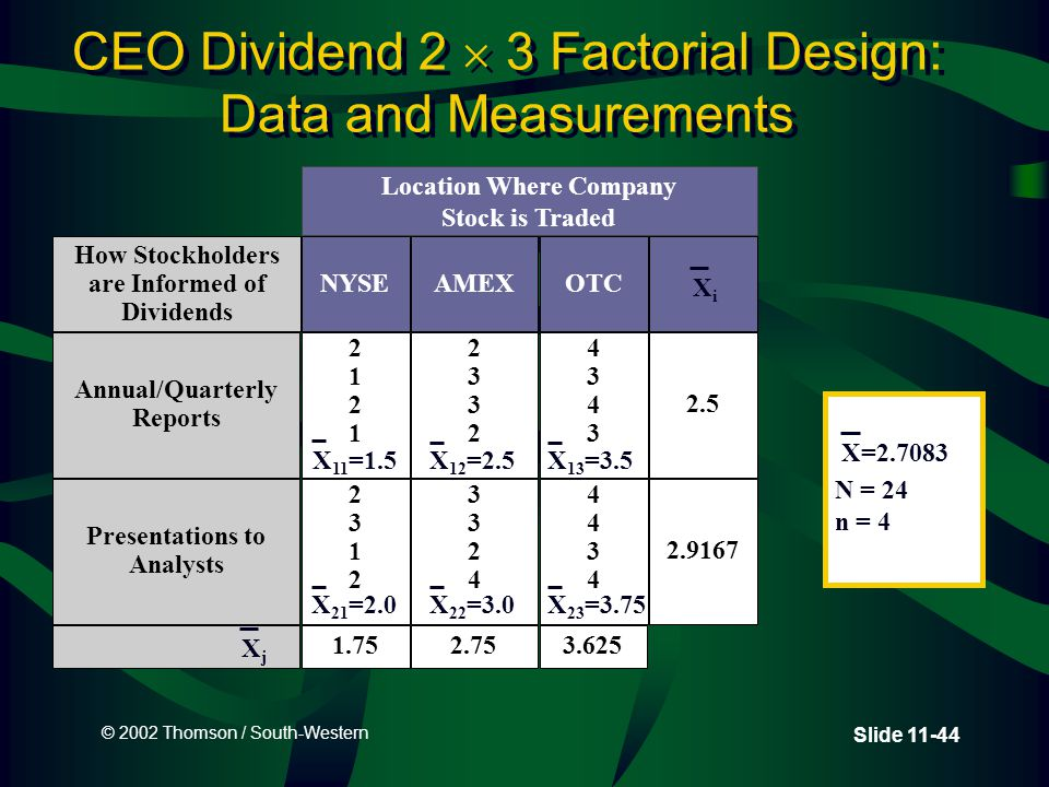 © 2002 Thomson / South-Western Slide 11-44 CEO Dividend 2  3 Factorial Design: Data and Measurements N = 24 n = 4 X=2.7083 1.752.753.625 Location Where Company Stock is Traded How Stockholders are Informed of Dividends NYSEAMEXOTC Annual/Quarterly Reports 21212121 23322332 43434343 2.5 Presentations to Analysts 23122312 33243324 44344434 2.9167 XjXj XiXi X 11 =1.5 X 23 =3.75X 22 =3.0X 21 =2.0 X 13 =3.5X 12 =2.5