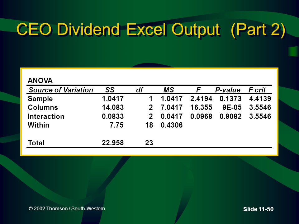 © 2002 Thomson / South-Western Slide 11-50 CEO Dividend Excel Output (Part 2) ANOVA Source of VariationSSdfMSFP-valueF crit Sample1.04171 2.41940.13734.4139 Columns14.08327.041716.3559E-053.5546 Interaction0.083320.04170.09680.90823.5546 Within7.75180.4306 Total22.95823