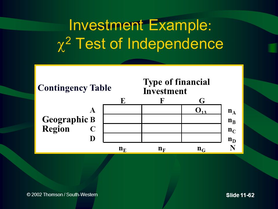 © 2002 Thomson / South-Western Slide 11-62 Investment Example   2 Test of Independence Type of financial Investment EFG AO 13 nAnA Geographic BnBnB Region CnCnC DnDnD nEnE nFnF nGnG N Contingency Table