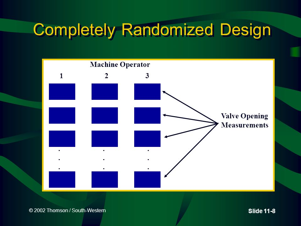 © 2002 Thomson / South-Western Slide 11-19 Freighter Example: Analysis of Variance Source of VariancedfSSMSF Between Factor342.3514.125.12 Error1644.202.76 Total1986.55