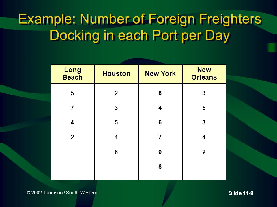 © 2002 Thomson / South-Western Slide 11-9 Example: Number of Foreign Freighters Docking in each Port per Day Long Beach 57425742 Houston 2354623546 New York 846798846798 New Orleans 3534235342