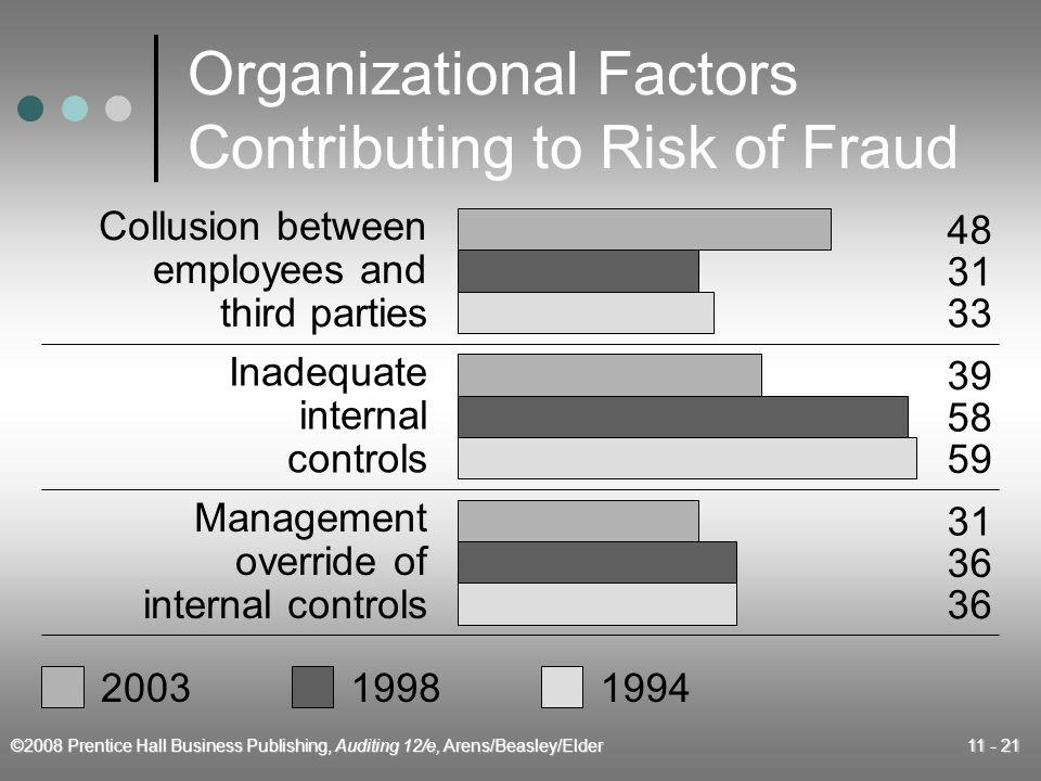 ©2008 Prentice Hall Business Publishing, Auditing 12/e, Arens/Beasley/Elder 11 - 21 Organizational Factors Contributing to Risk of Fraud 200319981994 Collusion between employees and third parties Inadequate internal controls Management override of internal controls 48 31 33 39 58 59 31 36