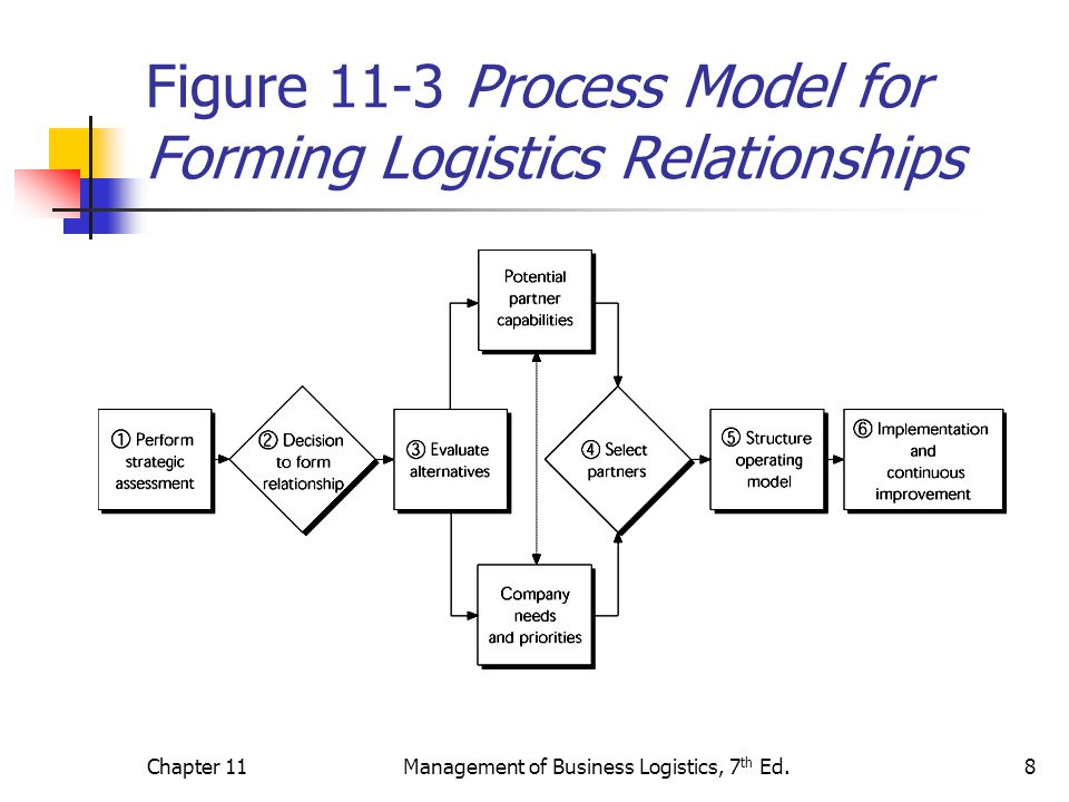 Chapter 11Management of Business Logistics, 7 th Ed.19 Third-Party Logistics (3PL): Types of 3PL Providers Transportation-Based Warehouse/Distribution-Based Forwarder-Based Financial-Based Information-Based