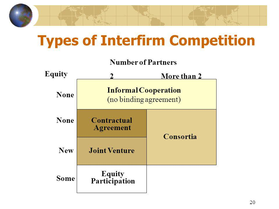 20 Types of Interfirm Competition Number of Partners 2More than 2 Equity None New Some Informal Cooperation (no binding agreement) Contractual Agreement Joint Venture Consortia Equity Participation