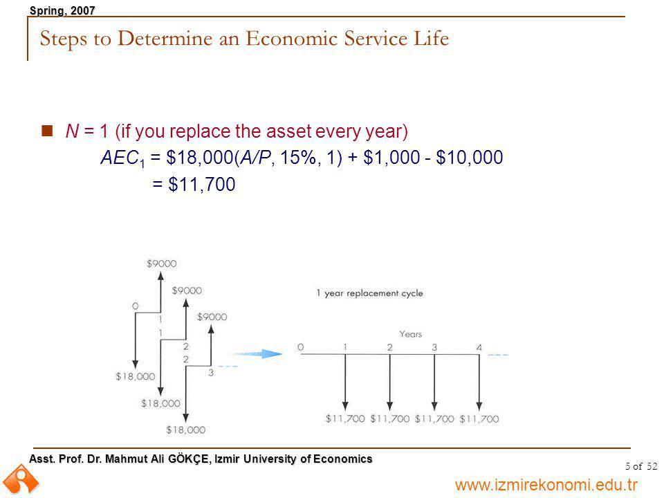 www.izmirekonomi.edu.tr Asst. Prof. Dr. Mahmut Ali GÖKÇE, Izmir University of Economics Spring, 2007 5 of 52 Steps to Determine an Economic Service Li
