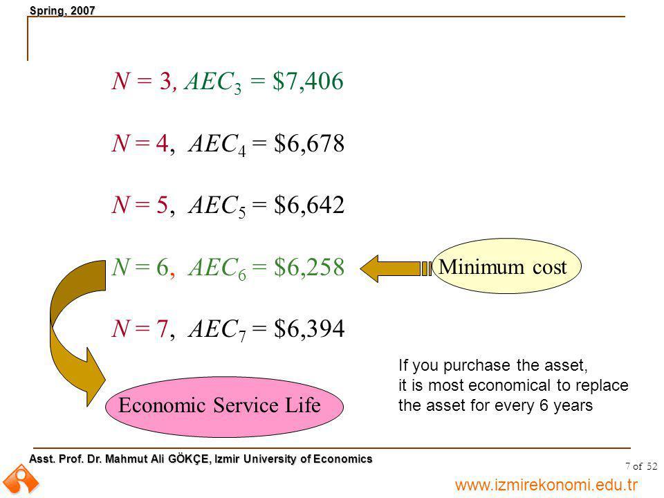 www.izmirekonomi.edu.tr Asst. Prof. Dr. Mahmut Ali GÖKÇE, Izmir University of Economics Spring, 2007 7 of 52 N = 3, AEC 3 = $7,406 N = 4, AEC 4 = $6,6